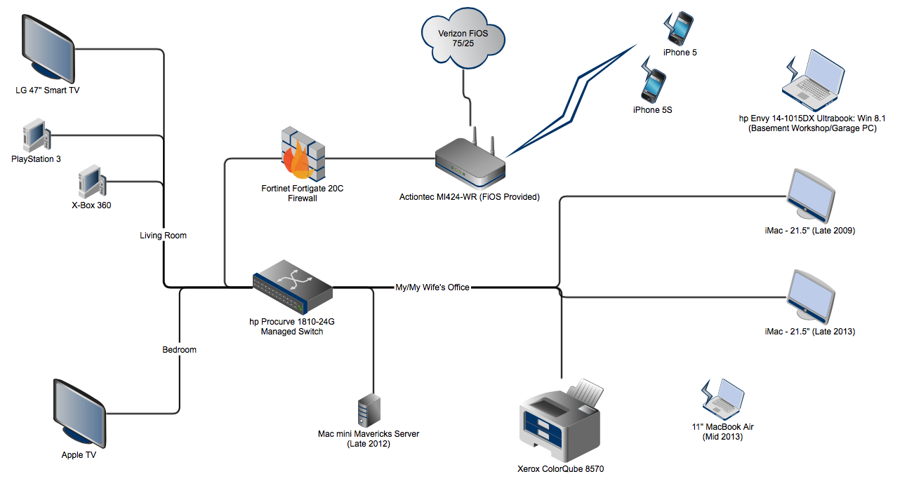 home network diagrams - internet  network  u0026 security