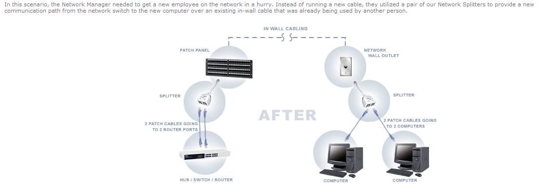 cat5 splitter  - internet  network  u0026 security
